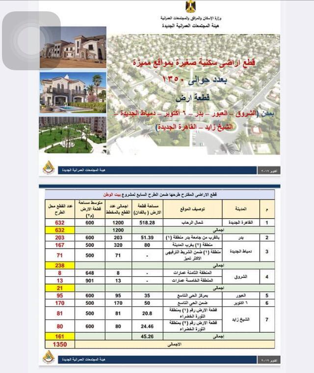 """قطع أراضي بـ""""الشيخ زايد والقاهرة الجديدة والشروق"""" خلال أيام"""
