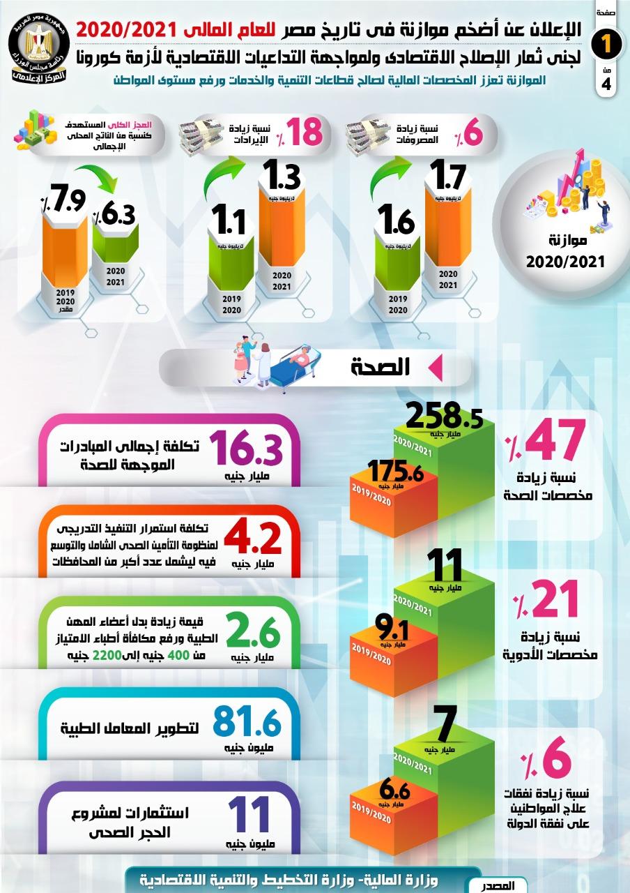 بالإنفوجراف... الإعلان عن أضخم موازنة في تاريخ مصر للعام المالي 2020/2021
