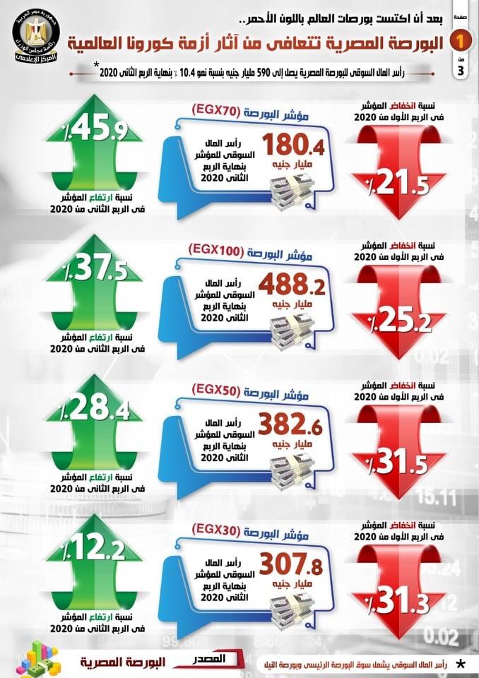 بالإنفوجراف... البورصة المصرية تتعافى من آثار أزمة كورونا العالمية