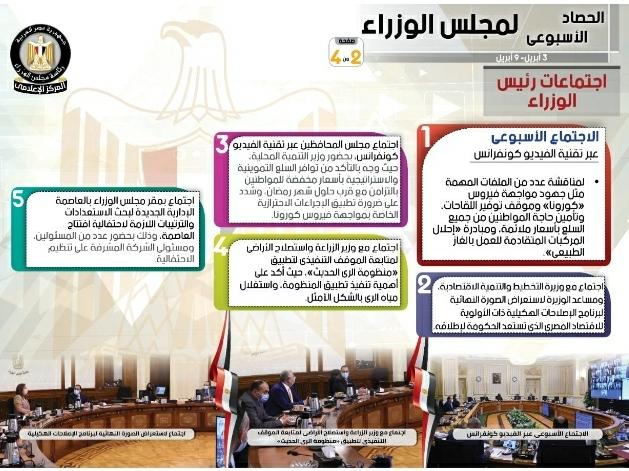 بالإنفوجراف... الحصاد الأسبوعي لمجلس الوزراء خلال الفترة من 3حتى 9 أبريل 2021