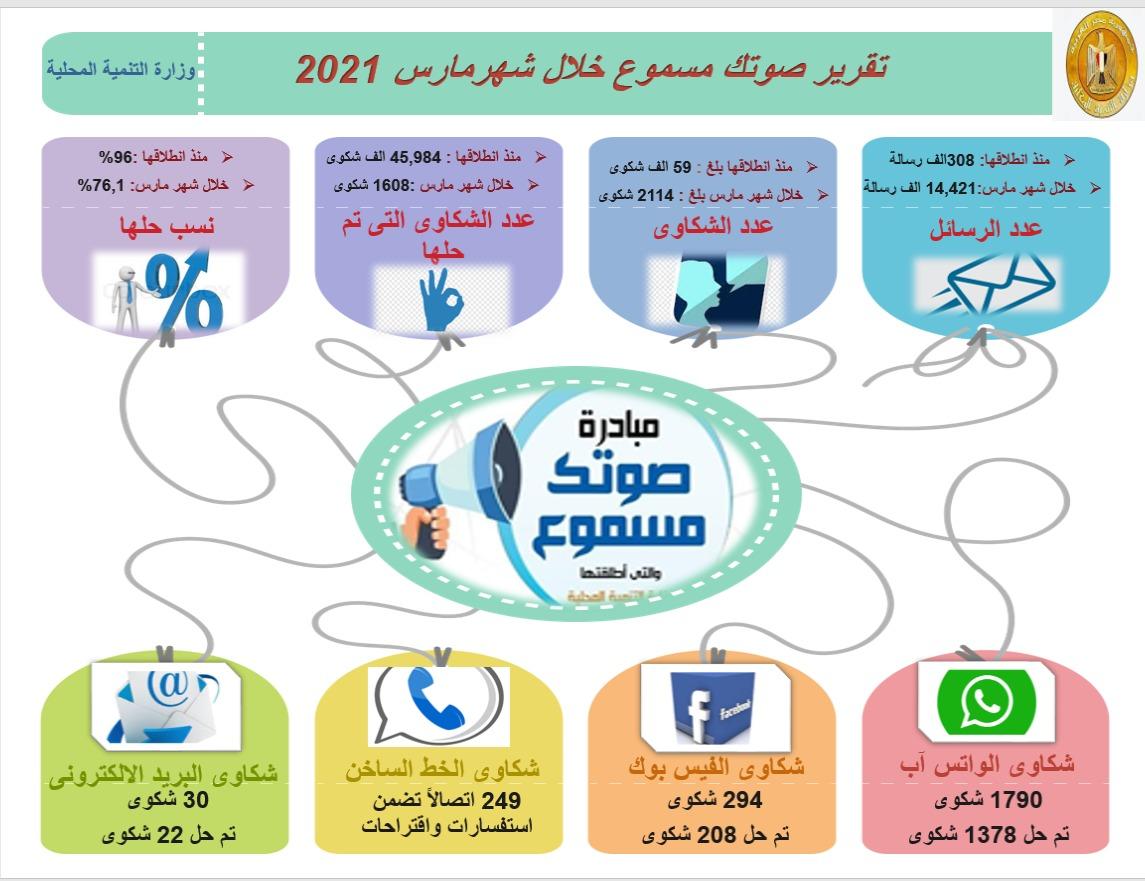 شعراوي: صوتك مسموع تتلقي شكاوي المواطنين عن أي نقص للسلع والخدمات وعدم تطبيق الإجراءات الاحترازية