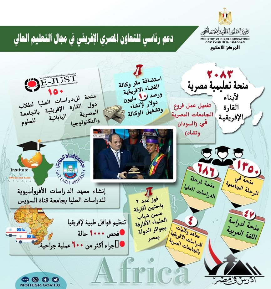 دعم رئاسي للتعاون المصري الإفريقي في مجال التعليم العالي