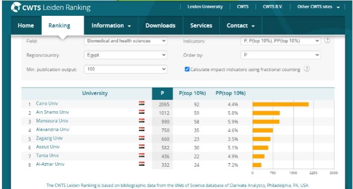 """جامعة القاهرة ضمن أفضل 308 جامعة راقية عالمية والأولى أفريقيًا ومتصدرة الجامعات المصرية بالتصنيف الهولندي """"ليدن"""