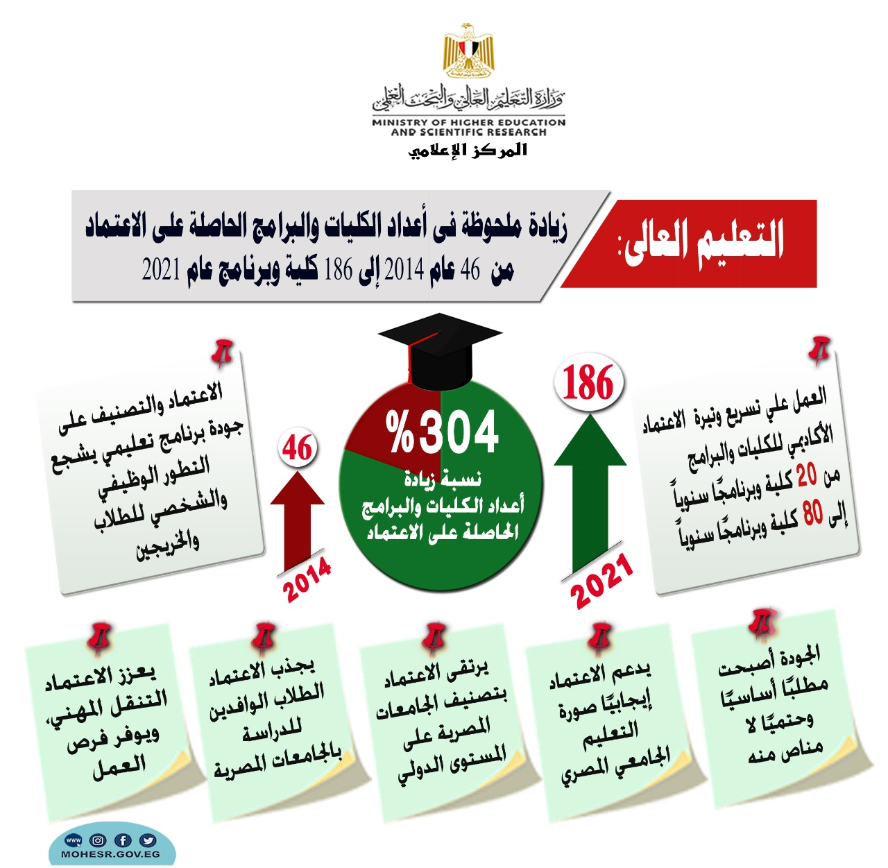 التعليم العالى: زيادة ملحوظة فى أعداد الكليات والبرامج الحاصلة على الاعتماد من  46 عام 2014 إلى 186 كلية وبرنامج عام 2021