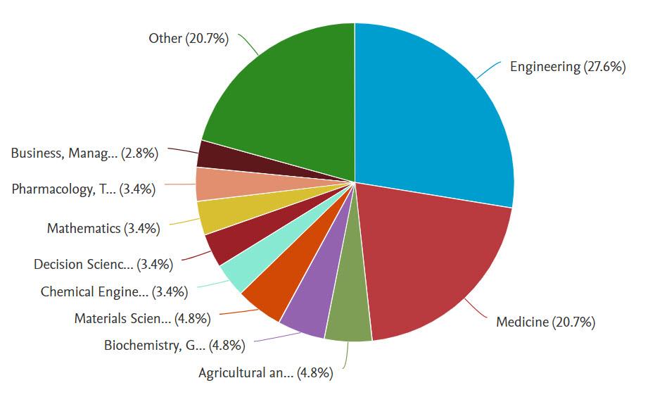 """جامعة الإسكندرية تساهم هذا الأسبوع بنشر 99 بحثا جديدا في النشر الدولي بمجلات """"Scopus"""" العالمية"""