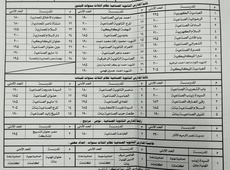 النزول بالحد الأدنى للقبول بالمدارس الثانوية الفنية بالقاهرة